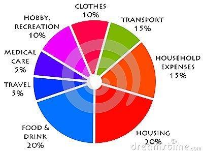 IHaveHeard.com About Budgets