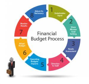 IHaveHeard.com Complex Budget Development